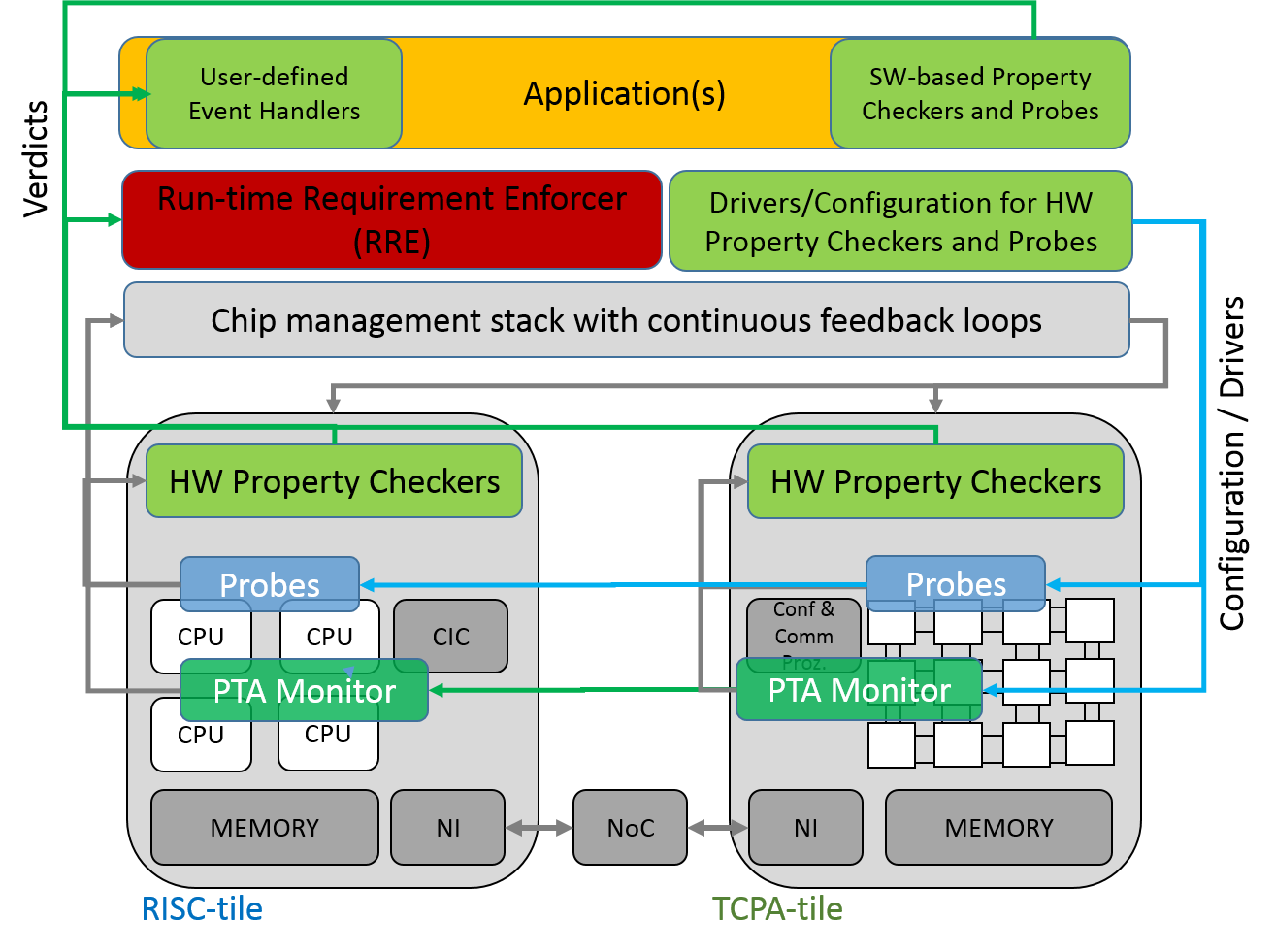 Overview of Runtime Monitoring System