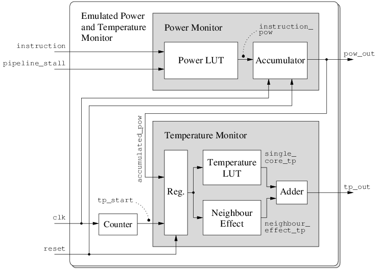 Layout of the emulated real-time monitoring system for power and temperature monitoring.